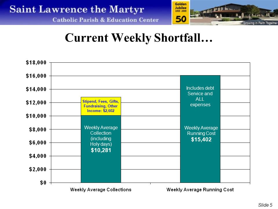 Slide 5 Current Weekly Shortfall… Stipend, Fees, Gifts, Fundraising, Other Income: $2,602 Weekly Average Collection (including Holy days) $10,281 Weekly Average Running Cost $15,402 Includes debt Service and ALL expenses