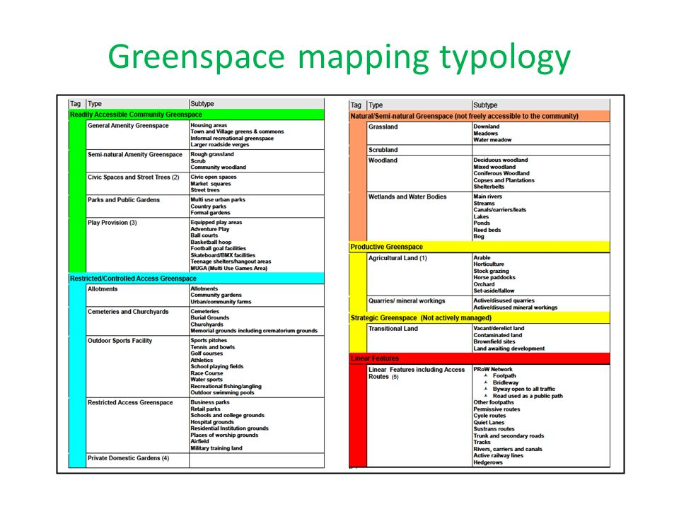 Greenspace mapping typology