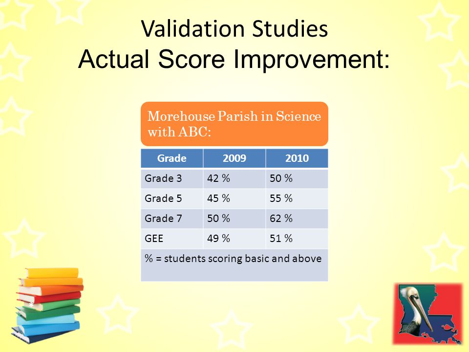 Validation Studies Actual Score Improvement: Morehouse Parish in Science with ABC: Grade20092010 Grade 342 %50 % Grade 545 %55 % Grade 750 %62 % GEE49 %51 % % = students scoring basic and above *