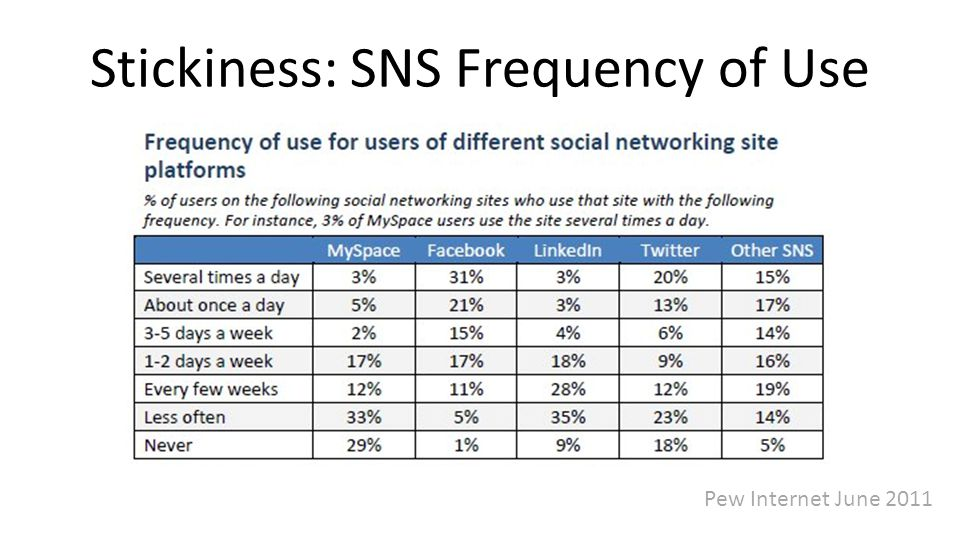Pew Internet June 2011 Stickiness: SNS Frequency of Use