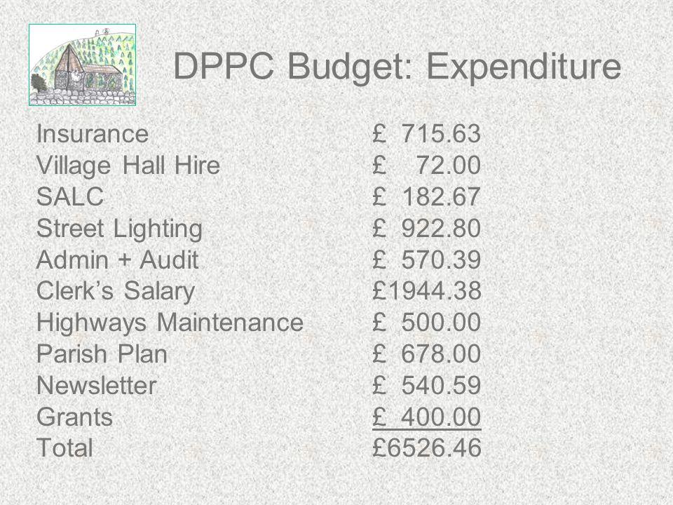 DPPC Budget: Expenditure Insurance£ 715.63 Village Hall Hire£ 72.00 SALC £ 182.67 Street Lighting£ 922.80 Admin + Audit£ 570.39 Clerk's Salary£1944.38 Highways Maintenance£ 500.00 Parish Plan£ 678.00 Newsletter£ 540.59 Grants£ 400.00 Total£6526.46