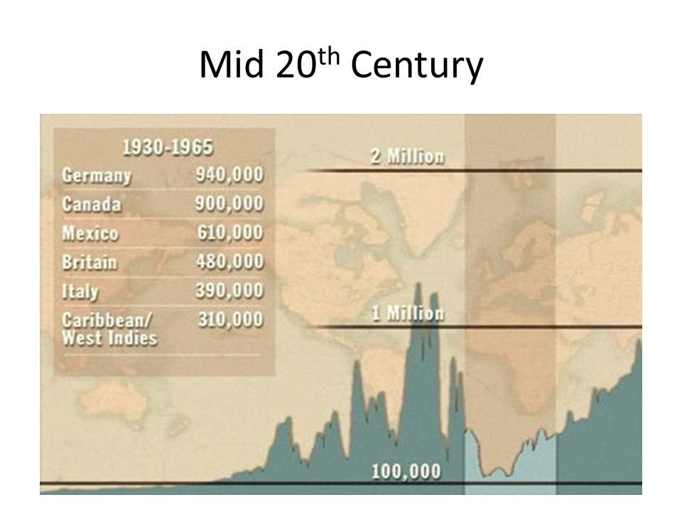 Late 20 th Century