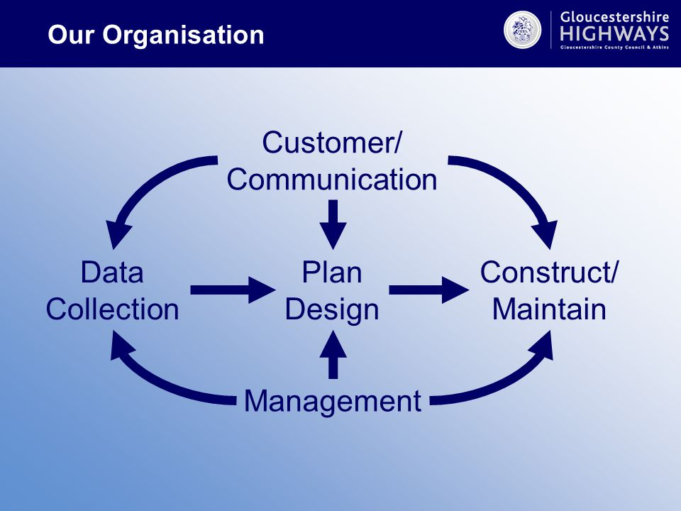 Construct/ Maintain Data Collection Management Customer/ Communication Plan Design Our Organisation