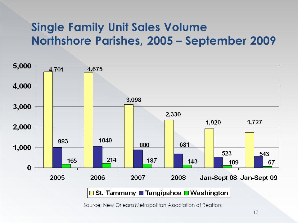 Single Family Unit Sales Volume Northshore Parishes, 2005 – September 2009 Source: New Orleans Metropolitan Association of Realtors 17