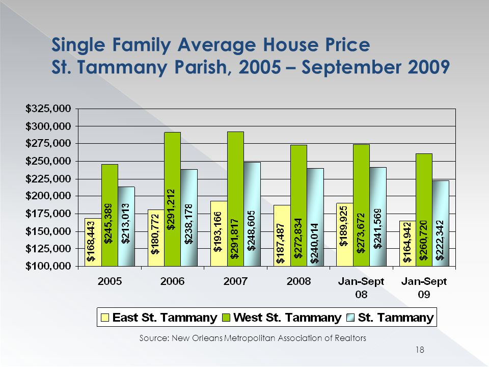 Single Family Average House Price St.