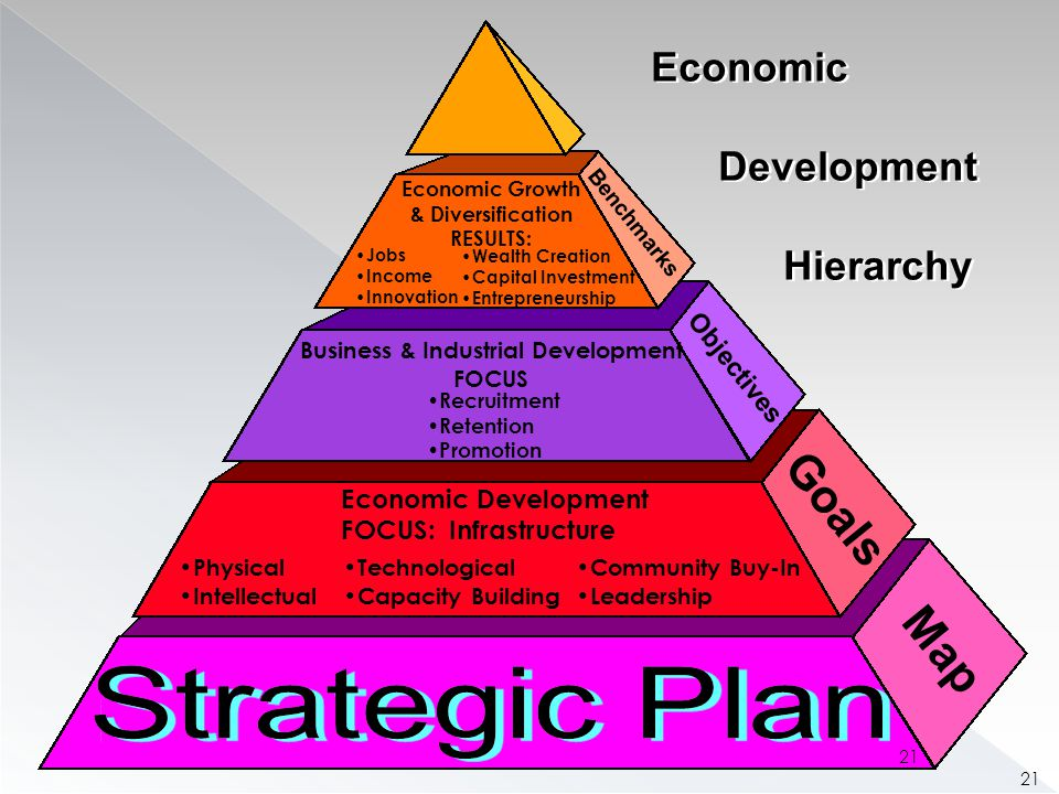 Economic Development Hierarchy Economic Development Hierarchy Benchmarks Objectives Goals Map Economic Development FOCUS: Infrastructure Physical Intellectual Technological Capacity Building Community Buy-In Leadership Business & Industrial Development FOCUS Recruitment Retention Promotion Economic Growth & Diversification RESULTS: Jobs Income Innovation Wealth Creation Capital Investment Entrepreneurship 21
