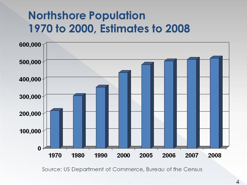 Northshore Population 1970 to 2000, Estimates to 2008 Source: US Department of Commerce, Bureau of the Census 4