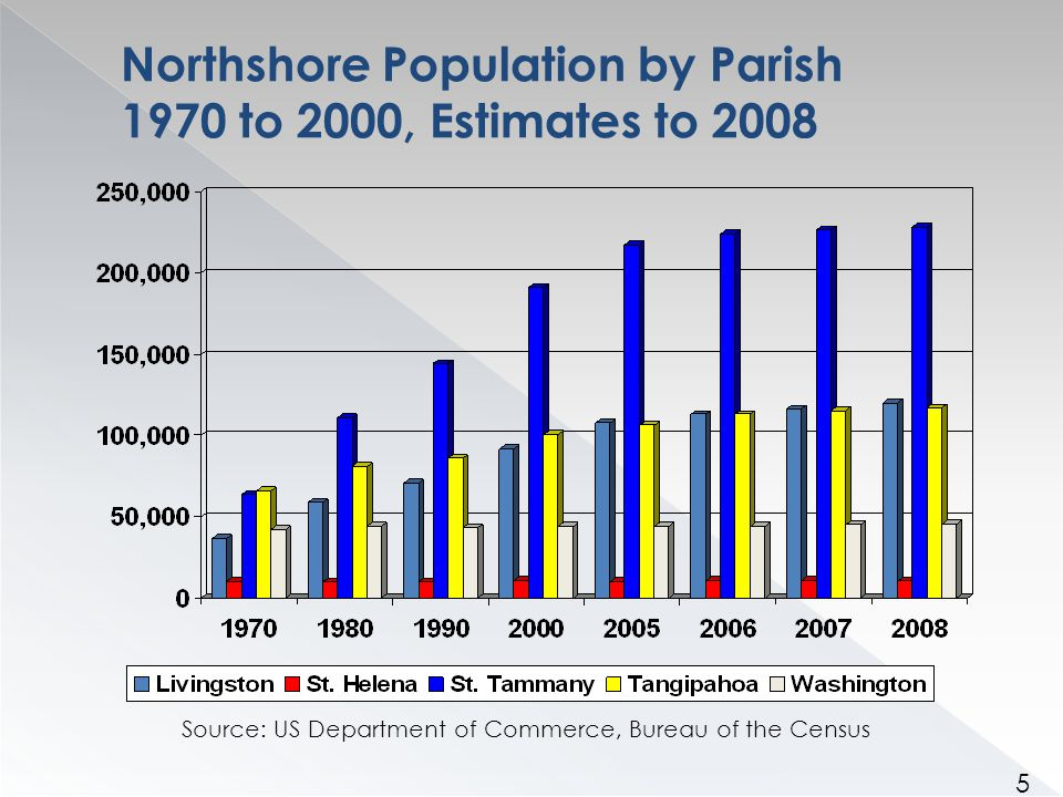 Northshore Population by Parish - 1970 Source: US Department of Commerce, Bureau of the Census 6