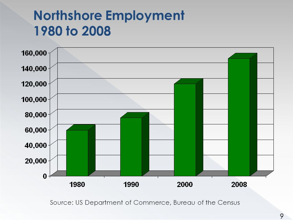 Northshore Employment by Parish 1980 to 2008 Source: US Department of Commerce, Bureau of the Census 10