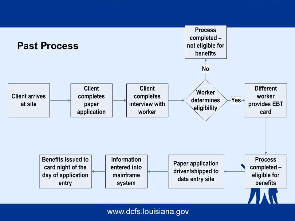 Past Process