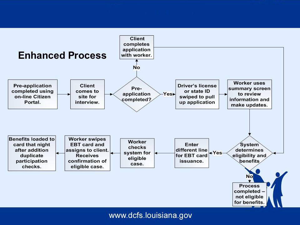 Enhanced Process