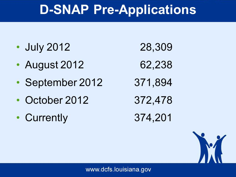 D-SNAP Pre-Applications July 2012 28,309 August 2012 62,238 September 2012371,894 October 2012372,478 Currently374,201