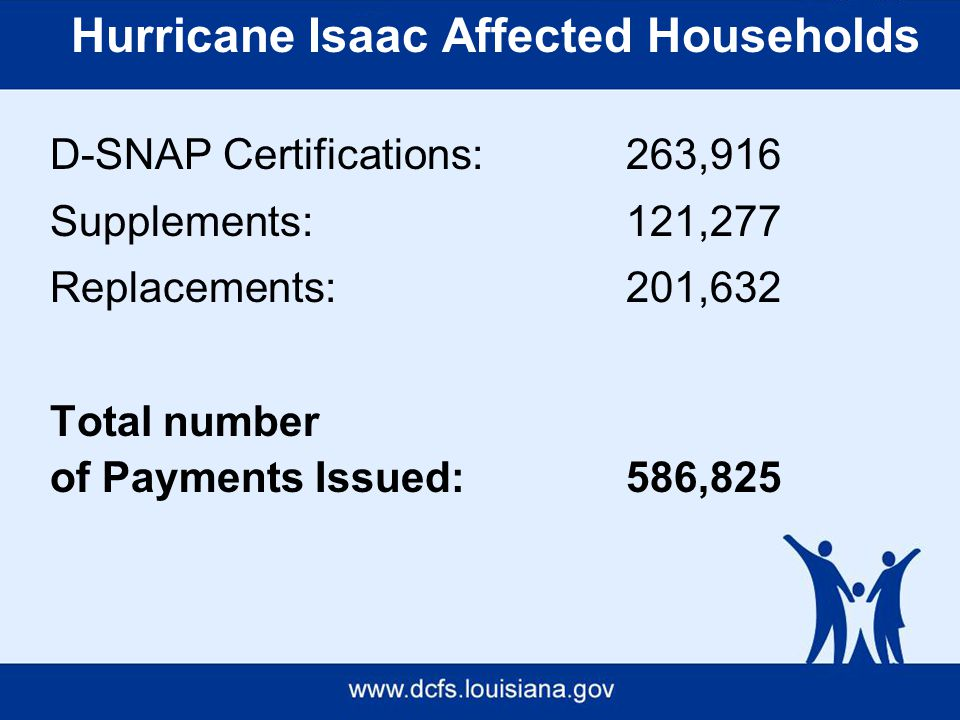 Hurricane Isaac Affected Households D-SNAP Certifications: 263,916 Supplements: 121,277 Replacements: 201,632 Total number of Payments Issued: 586,825