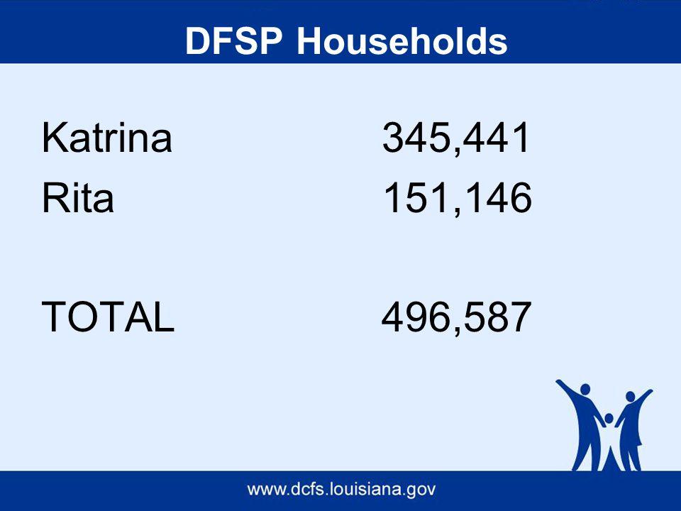 Katrina345,441 Rita151,146 TOTAL496,587 DFSP Households