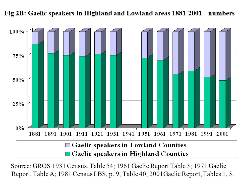Gaelic speakers by area of incidence 1881 - 2001 Tables 1A-C and Figures 1A and 1B indicate the numbers and proportions of Gaelic speakers at successive censuses resident in areas of differing Gaelic incidence.