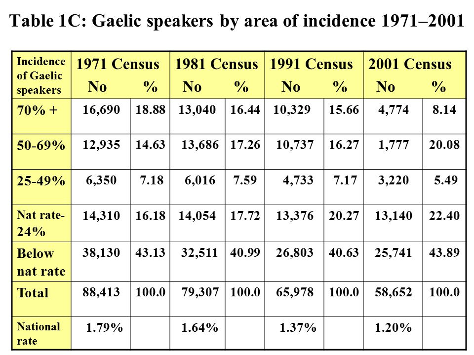 Fig. 1A: Gaelic speakers by area of incidence 1881 – 2001