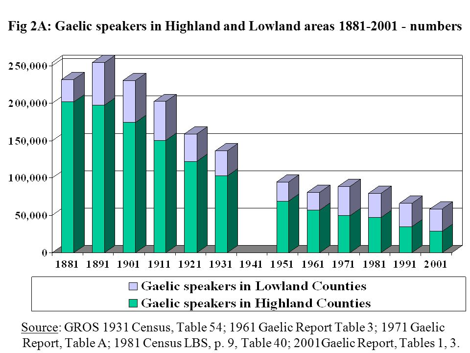 Fig 2B: Gaelic speakers in Highland and Lowland areas 1881-2001 - numbers Source: GROS 1931 Census, Table 54; 1961 Gaelic Report Table 3; 1971 Gaelic Report, Table A; 1981 Census LBS, p.