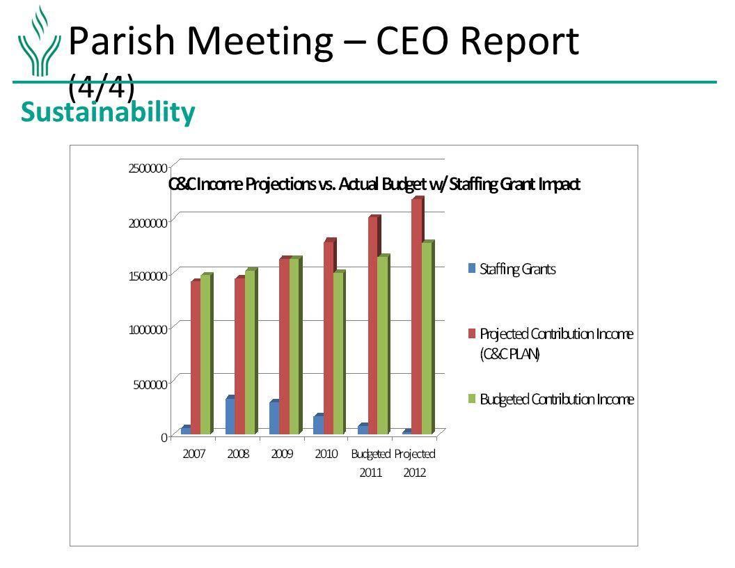 Parish Meeting – CEO Report (4/4) Sustainability