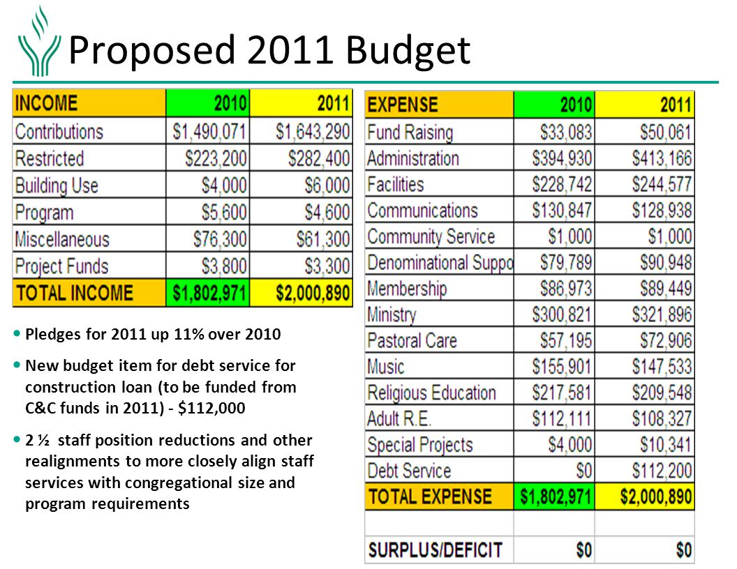 Proposed 2011 Budget Pledges for 2011 up 11% over 2010 New budget item for debt service for construction loan (to be funded from C&C funds in 2011) - $112,000 2 ½ staff position reductions and other realignments to more closely align staff services with congregational size and program requirements