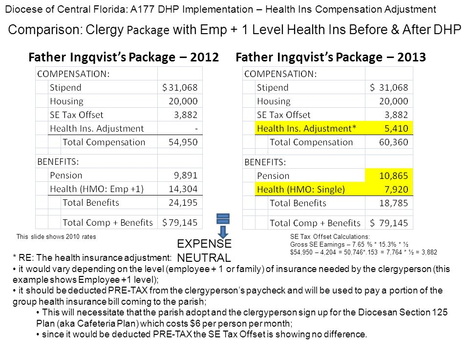 Father Ingqvist's Package – 2012Father Ingqvist's Package – 2013 Diocese of Central Florida: A177 DHP Implementation – Health Ins Compensation Adjustment EXPENSE NEUTRAL * RE: The health insurance adjustment: it would vary depending on the level (employee + 1 or family) of insurance needed by the clergyperson (this example shows Employee +1 level); it should be deducted PRE-TAX from the clergyperson's paycheck and will be used to pay a portion of the group health insurance bill coming to the parish; This will necessitate that the parish adopt and the clergyperson sign up for the Diocesan Section 125 Plan (aka Cafeteria Plan) which costs $6 per person per month; since it would be deducted PRE-TAX the SE Tax Offset is showing no difference.