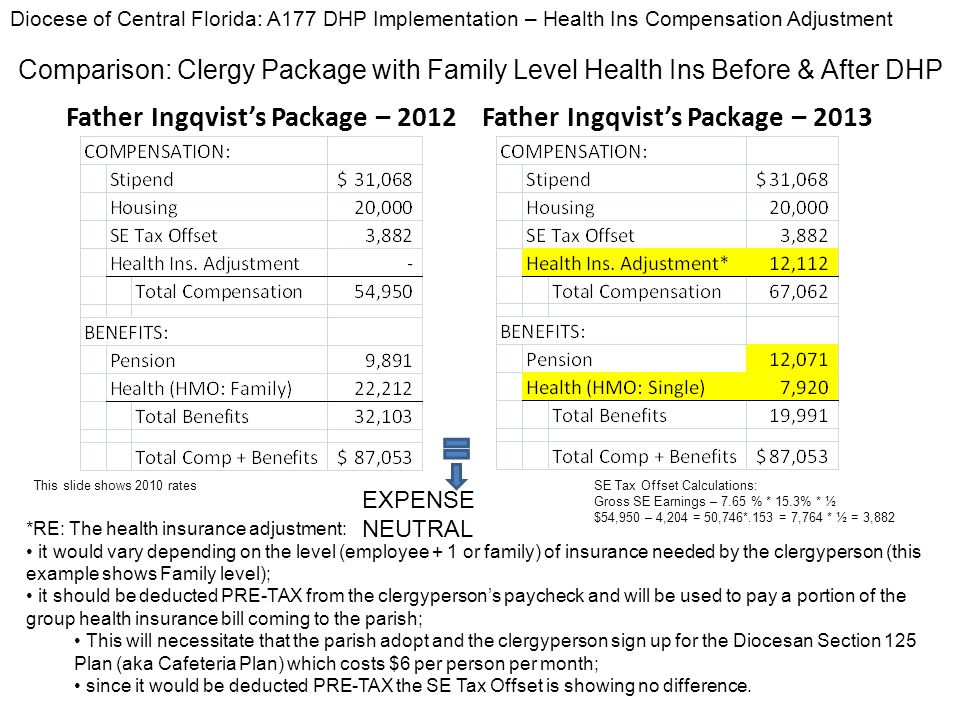 Father Ingqvist's Package – 2012Father Ingqvist's Package – 2013 Comparison: Clergy Package with Family Level Health Ins Before & After DHP EXPENSE NEUTRAL *RE: The health insurance adjustment: it would vary depending on the level (employee + 1 or family) of insurance needed by the clergyperson (this example shows Family level); it should be deducted PRE-TAX from the clergyperson's paycheck and will be used to pay a portion of the group health insurance bill coming to the parish; This will necessitate that the parish adopt and the clergyperson sign up for the Diocesan Section 125 Plan (aka Cafeteria Plan) which costs $6 per person per month; since it would be deducted PRE-TAX the SE Tax Offset is showing no difference.