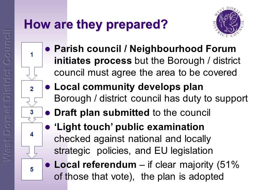 Parish council / Neighbourhood Forum initiates process but the Borough / district council must agree the area to be covered Local community develops plan Borough / district council has duty to support Draft plan submitted to the council 'Light touch' public examination checked against national and locally strategic policies, and EU legislation Local referendum – if clear majority (51% of those that vote), the plan is adopted How are they prepared.