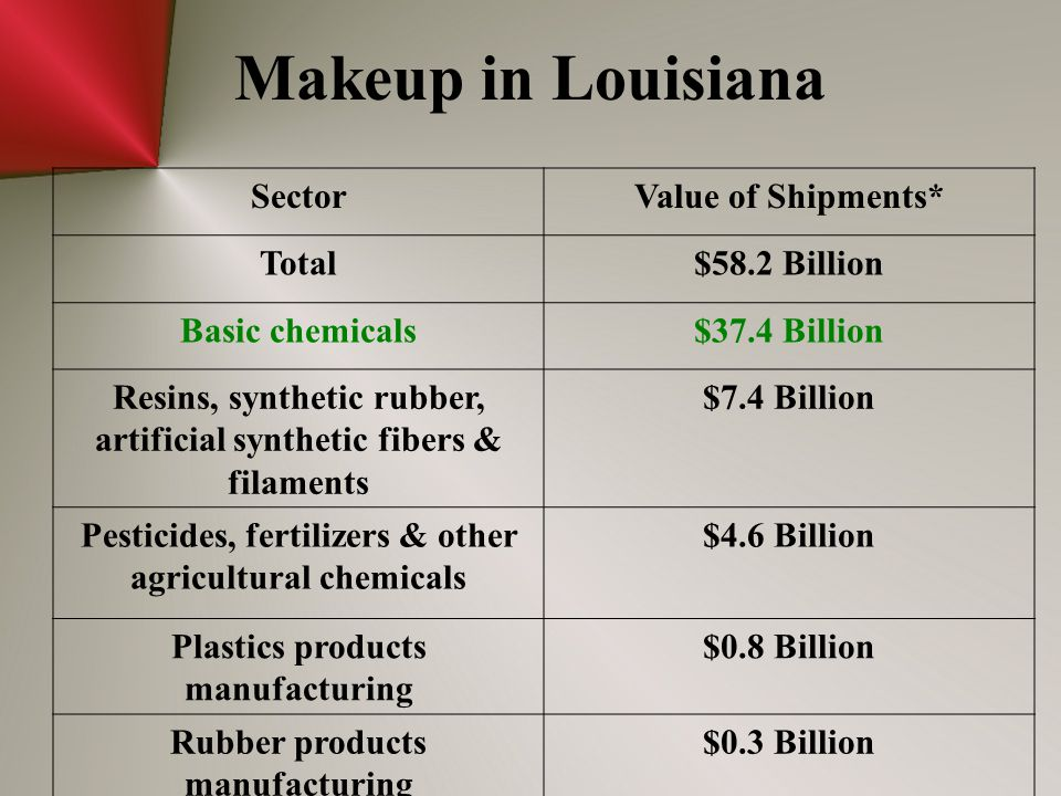 Makeup in Louisiana SectorValue of Shipments* Total$58.2 Billion Basic chemicals$37.4 Billion Resins, synthetic rubber, artificial synthetic fibers & filaments $7.4 Billion Pesticides, fertilizers & other agricultural chemicals $4.6 Billion Plastics products manufacturing $0.8 Billion Rubber products manufacturing $0.3 Billion