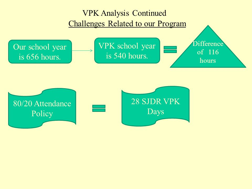 VPK Analysis Continued  The amount paid by the State this school year is $2,399 per full time student. This is down approximately $180 from two years