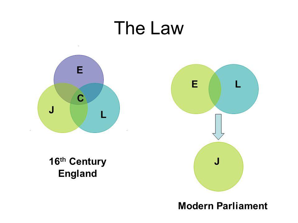 The Law... E J L C EL J16 th Century England Modern Parliament