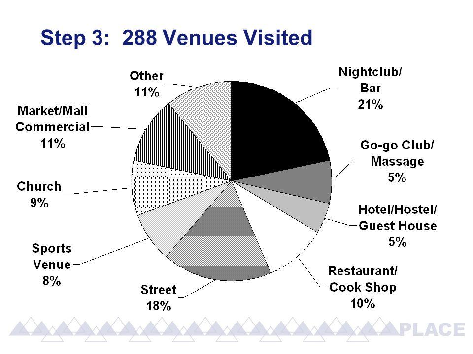 Step 3: 288 Venues Visited