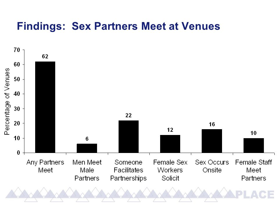 Findings: Sex Partners Meet at Venues