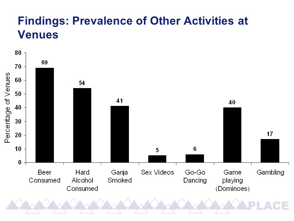 Findings: Prevalence of Other Activities at Venues