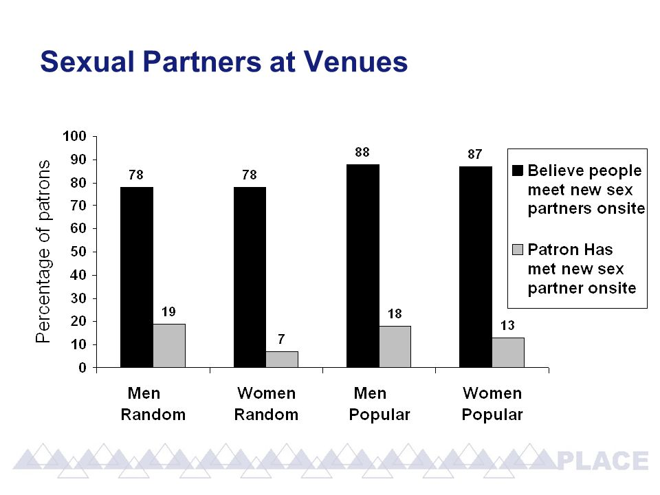 Sexual Partners at Venues