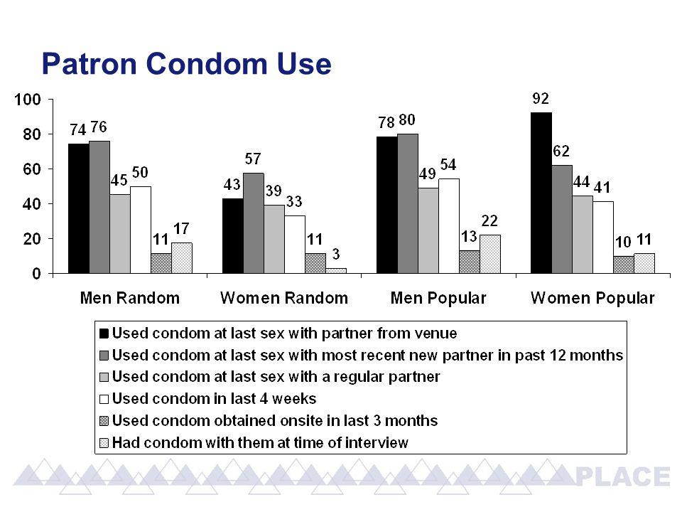 Patron Condom Use