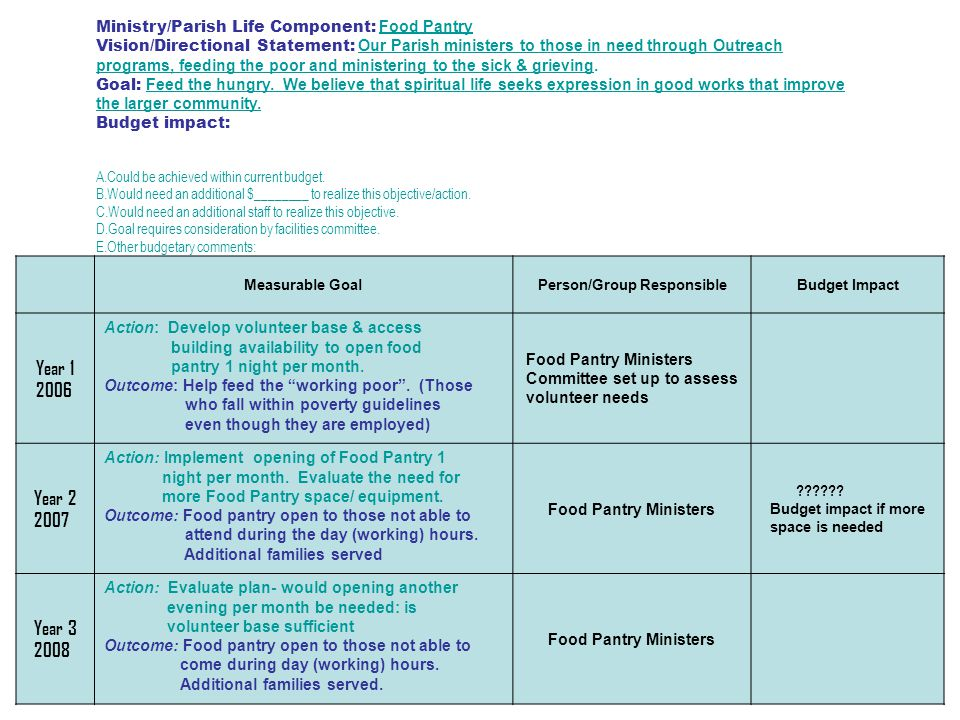 Ministry/Parish Life Component: Food Pantry Vision/Directional Statement: Our Parish ministers to those in need through Outreach programs, feeding the