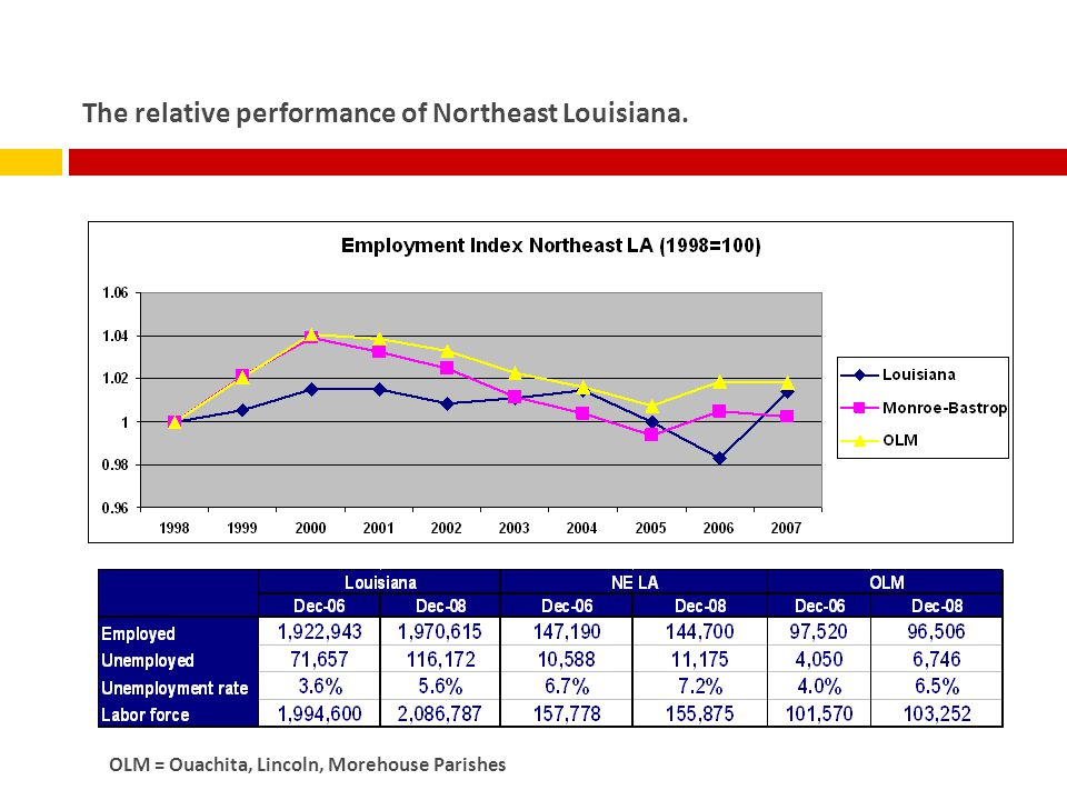 The relative performance of Northeast Louisiana. OLM = Ouachita, Lincoln, Morehouse Parishes