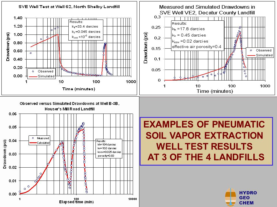 HYDRO GEO CHEM EXAMPLES OF PNEUMATIC SOIL VAPOR EXTRACTION WELL TEST RESULTS AT 3 OF THE 4 LANDFILLS HYDRO GEO CHEM