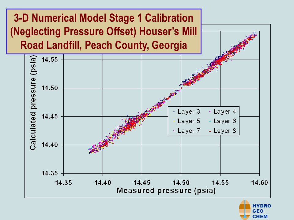 HYDRO GEO CHEM 3-D Numerical Model Stage 1 Calibration (Neglecting Pressure Offset) Houser's Mill Road Landfill, Peach County, Georgia
