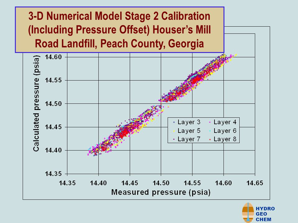 HYDRO GEO CHEM 3-D Numerical Model Stage 2 Calibration (Including Pressure Offset) Houser's Mill Road Landfill, Peach County, Georgia