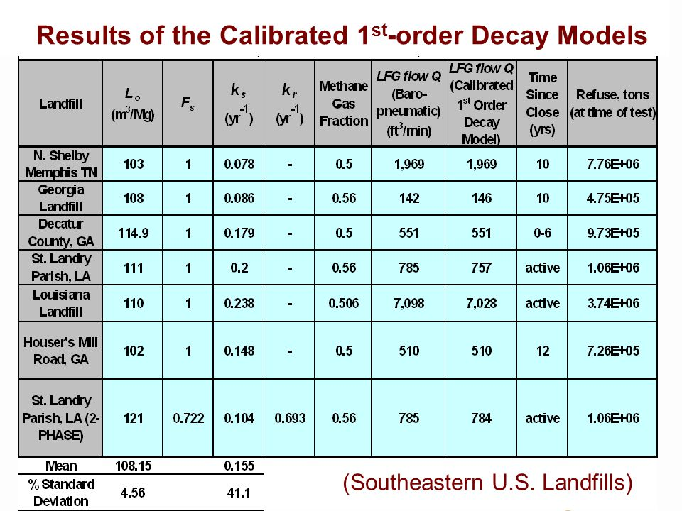 HYDRO GEO CHEM Results of the Calibrated 1 st -order Decay Models (Southeastern U.S. Landfills)