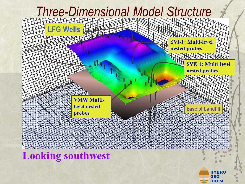HYDRO GEO CHEM Three-Dimensional Model Structure Looking southwest LFG Wells SVI-1: Multi-level nested probes SVE-1: Multi-level nested probes VMW Multi- level nested probes Base of Landfill