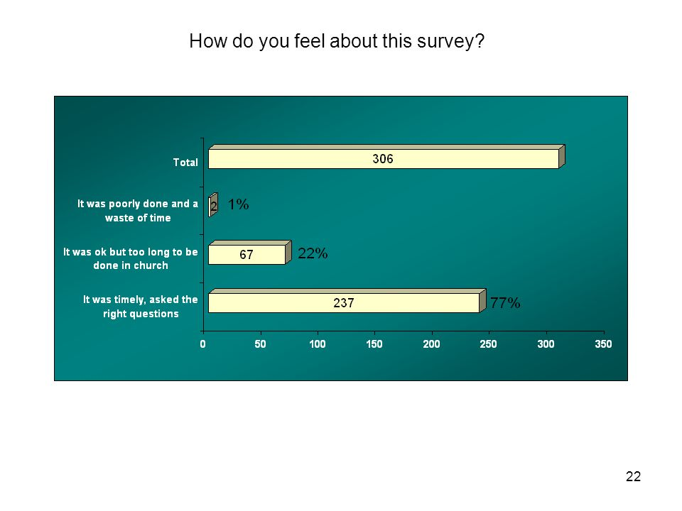 22 How do you feel about this survey?