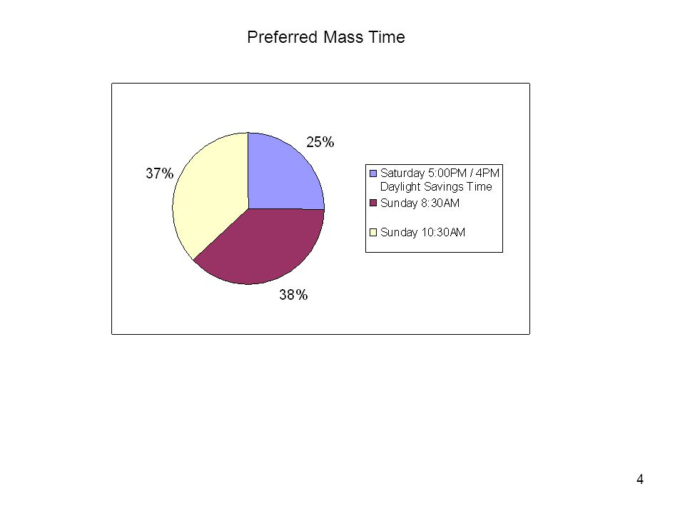 4 Preferred Mass Time
