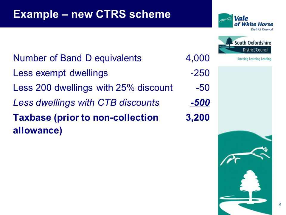 9 Effect on a parish precept of £30k Band D Old scheme£30,000 ÷ 3,700 =£8.11 per property New scheme£30,000 ÷ 3,200 =£9.38 per property Without raising the precept, Band D council tax has increased by £1.27 (15.7%)