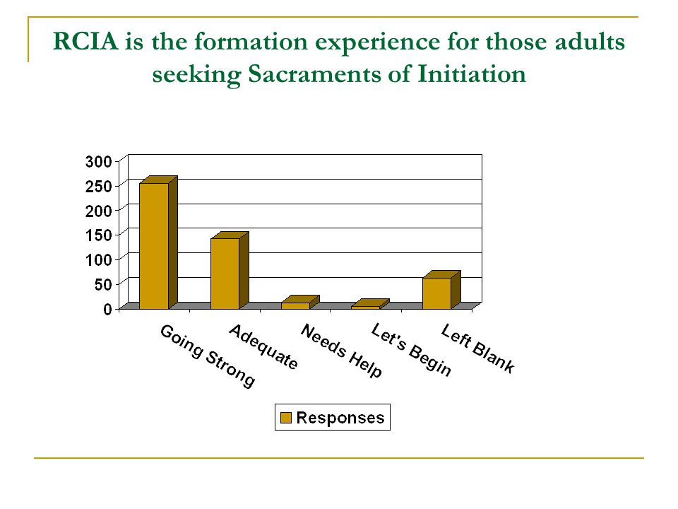 RCIA is the formation experience for those adults seeking Sacraments of Initiation