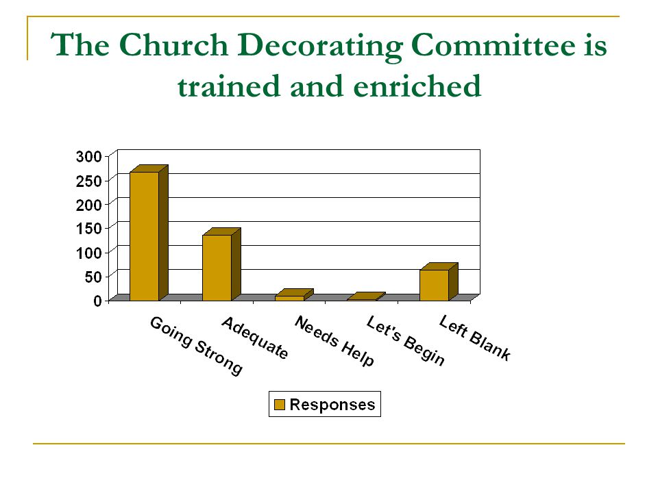 The Church Decorating Committee is trained and enriched