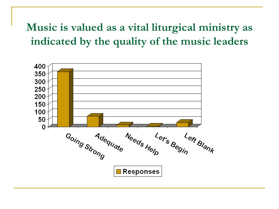 Music is valued as a vital liturgical ministry as indicated by the quality of the music leaders