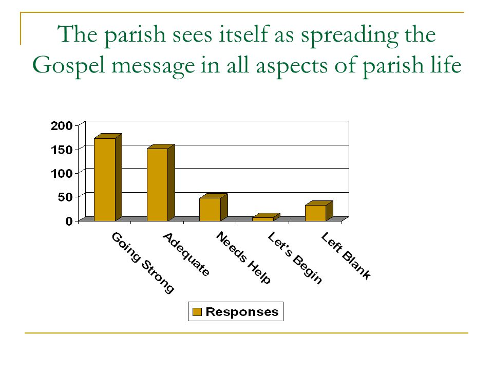 The parish sees itself as spreading the Gospel message in all aspects of parish life