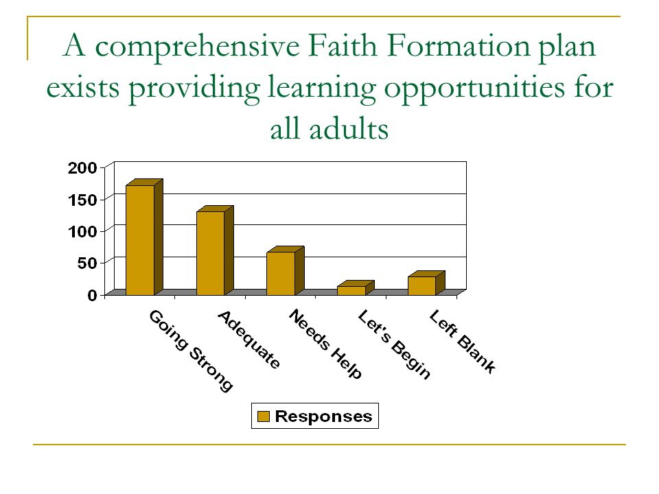 A comprehensive Faith Formation plan exists providing learning opportunities for all adults