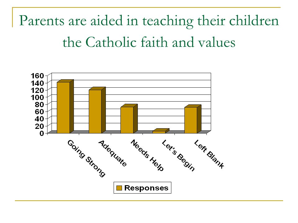 Parents are aided in teaching their children the Catholic faith and values